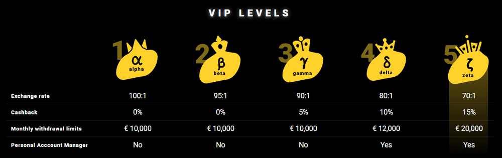 ZetCasino VIP membership and loyalty rewards